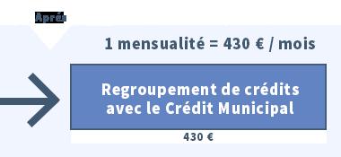 8f1b7dd4e40 Avec le prêt de restructuration du Crédit Municipal de Bordeaux